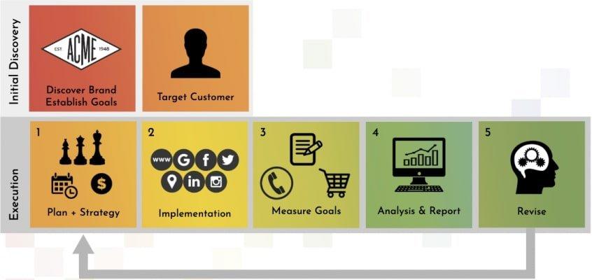 Digital Strategy Execution