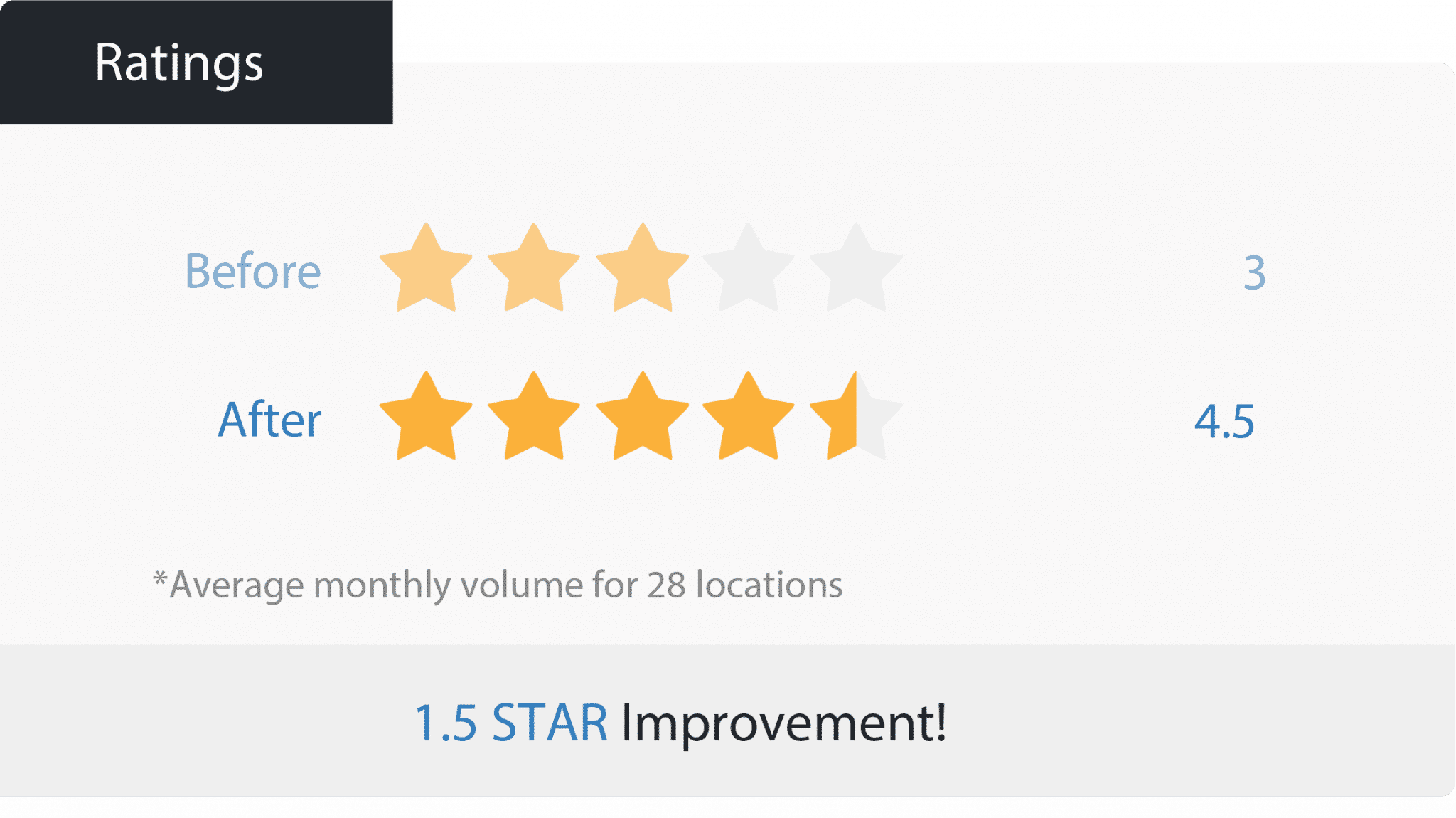 Online review improvement