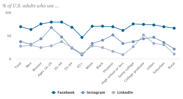 Facebook social media demographics